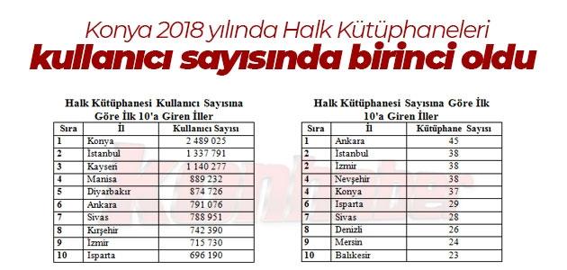 Konya 2018 yılında Halk Kütüphaneleri kullanıcı sayısında birinci oldu