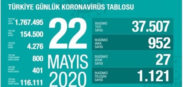 Türkiye'de koronavirüsten ölen sayısı açıklandı