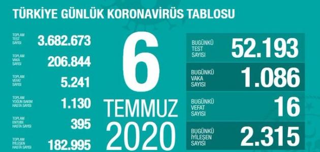 Sağlık Bakanı Koca, koronavirüs tablosunu açıkladı