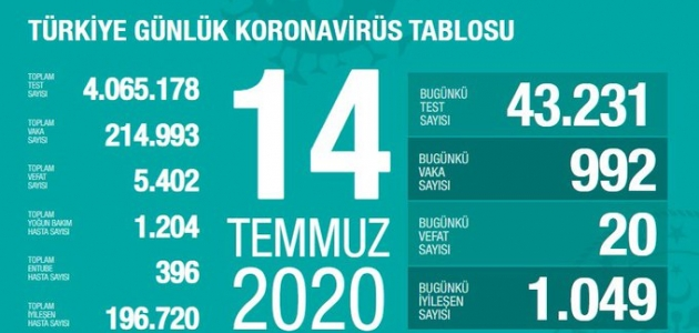 Türkiye'de koronavirüs vaka sayısı 33 gün sonra binin altına indi