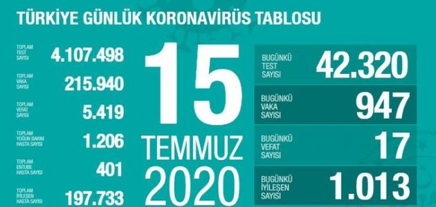 Son 24 saatte koronavirüsten 17 kişi öldü, yeni vaka sayısı 947